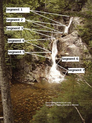 Gibbs Falls with seven segments marked